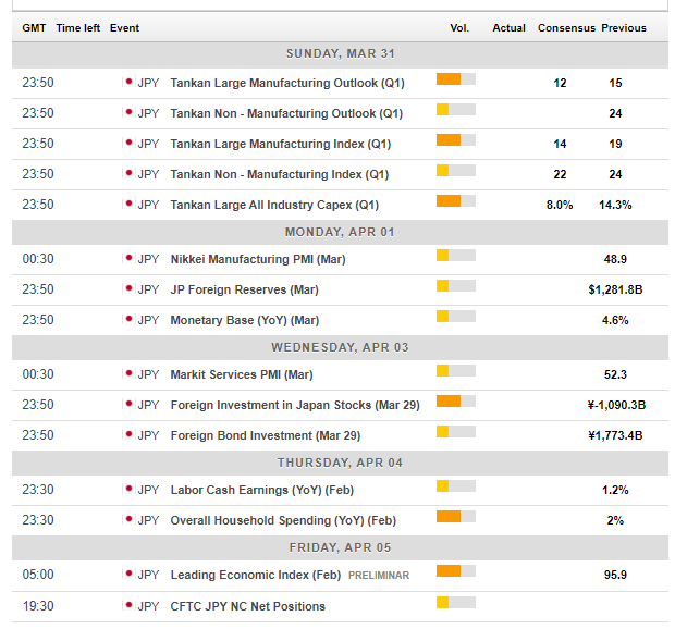 Japan macro economic events April 1 5 2019