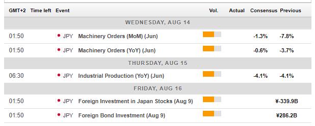 Japan macro economic events August 12 16 2019