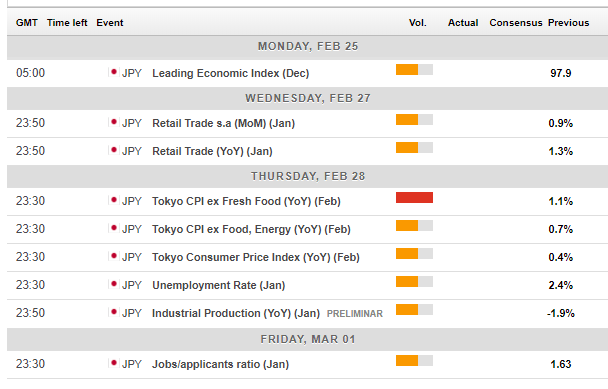 Japanese indicators February 25 March 1 2019