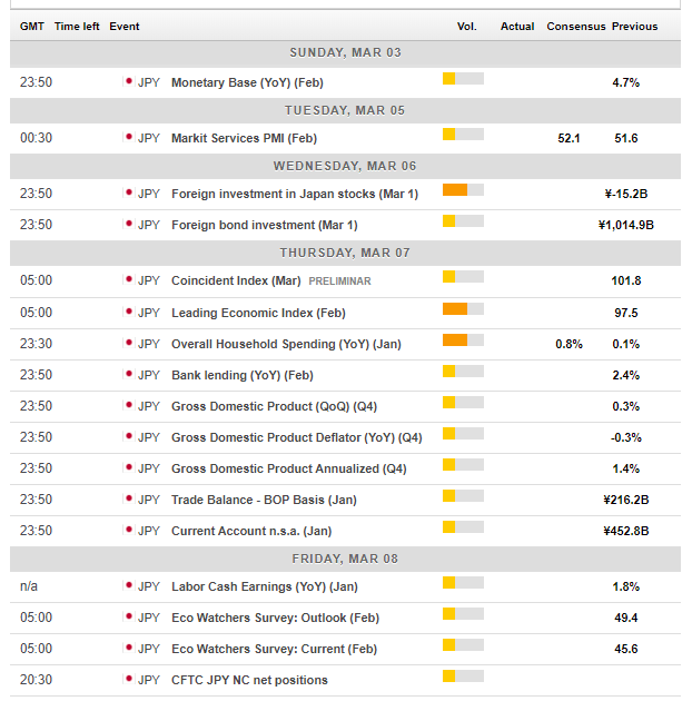 Japan macro events March 4 8 2019