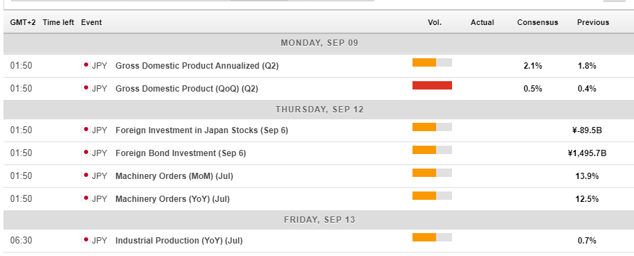 Japan macro economic events September 9 13 2019
