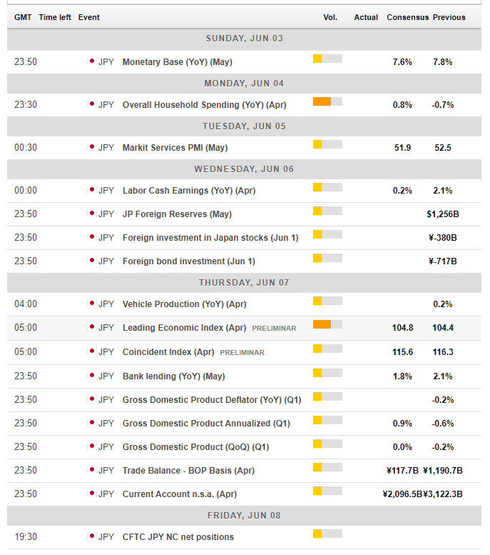 Japanese economic events June 4 8 2018