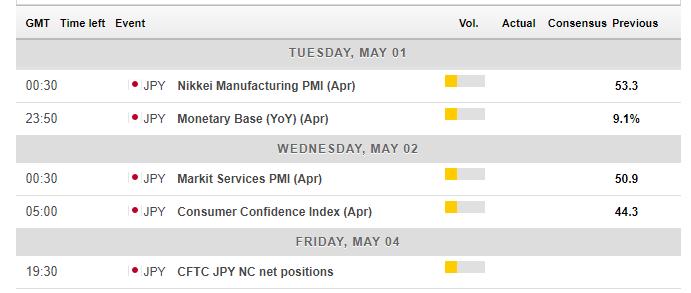 Japan macro events April 30 May 4 2018