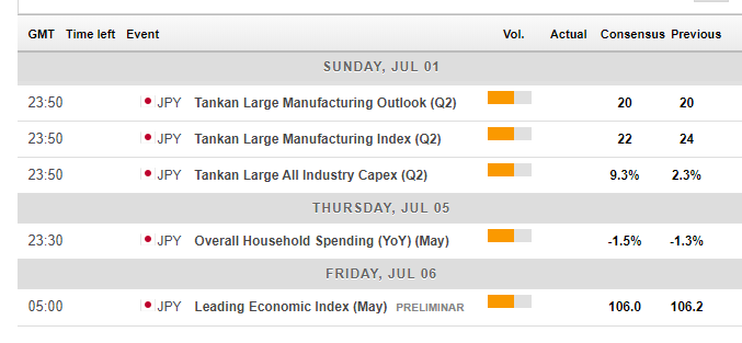 Japan economic calendar forex July 2 6 2018