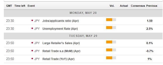 Japan macro economic events May 28 June 1 2018