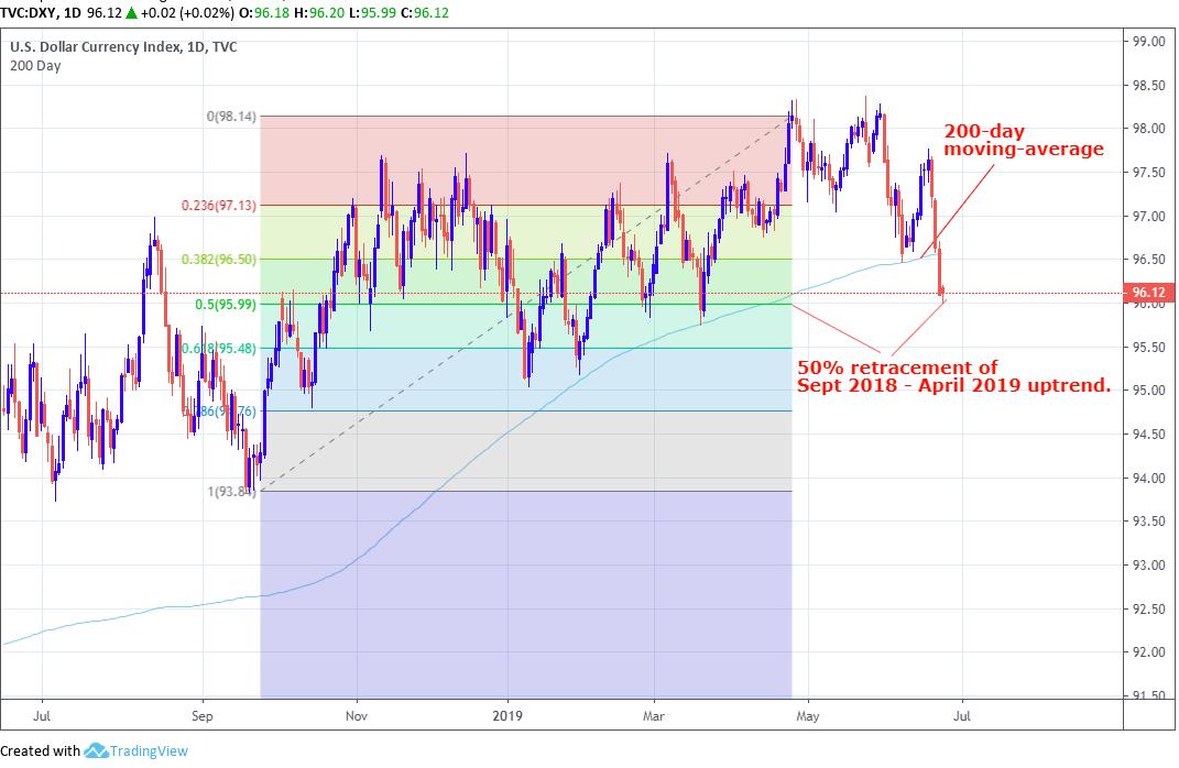三菱日联金融集团:美元或加速下跌