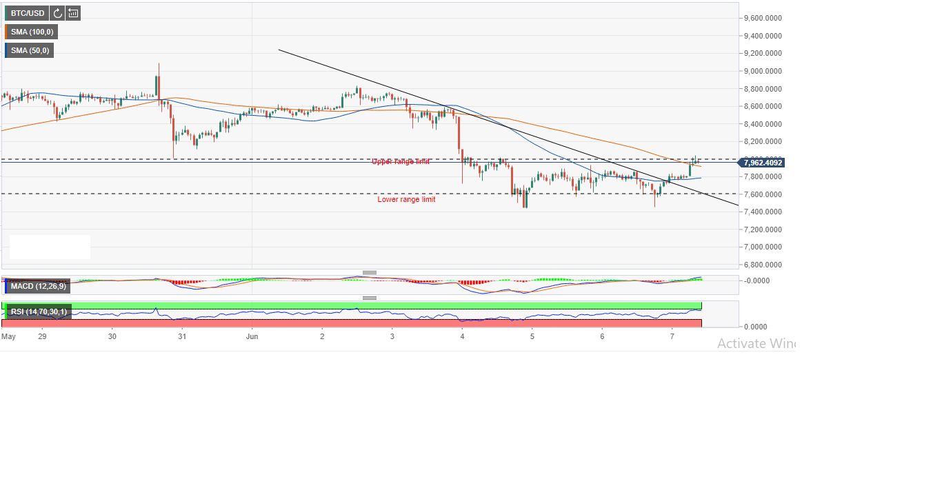 BTC/USD Holding Onto Minor Intraday Gains