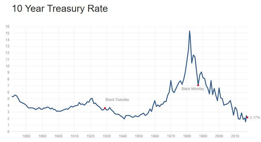 Treasury Rate