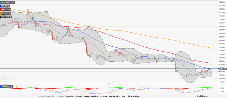 LTC:USD 637030961052239866 - Litecoin Price Analysis: LTC/USD Recovers From Lows, Bulls Aim At $70.00