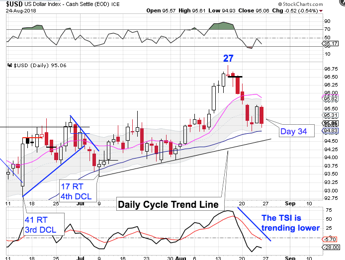 Cycle Trading: The Weekend Report Preview