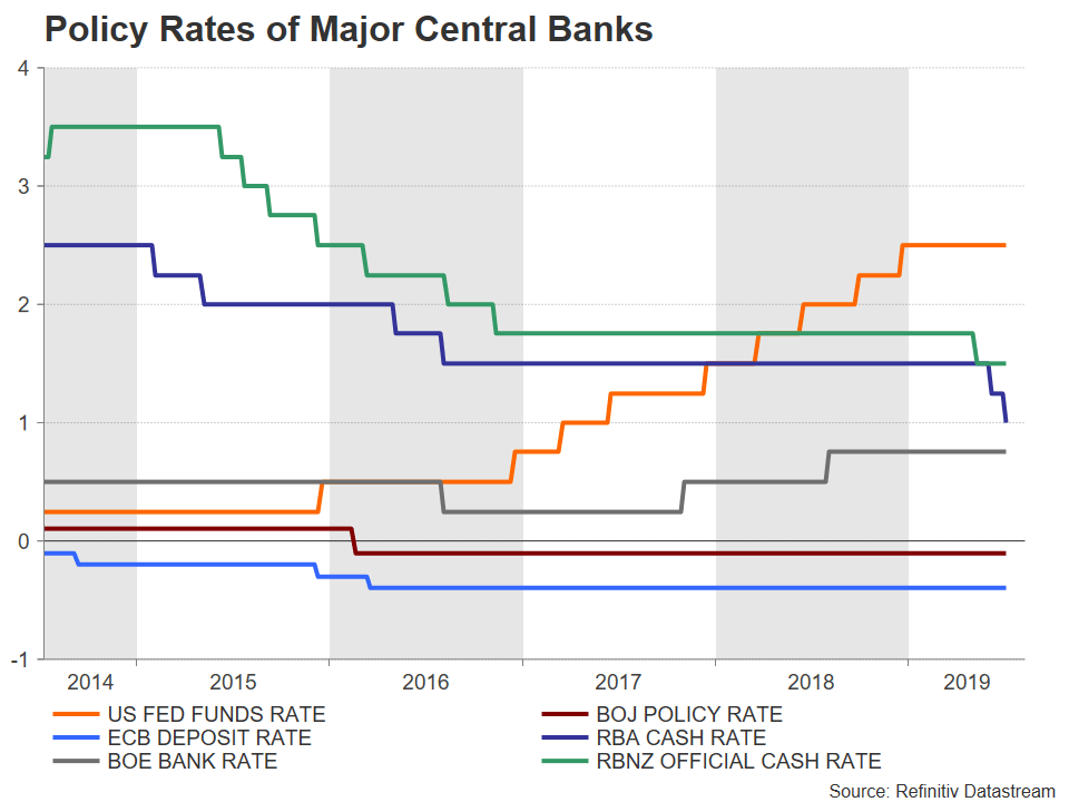 Policy Rates of Major Central banks