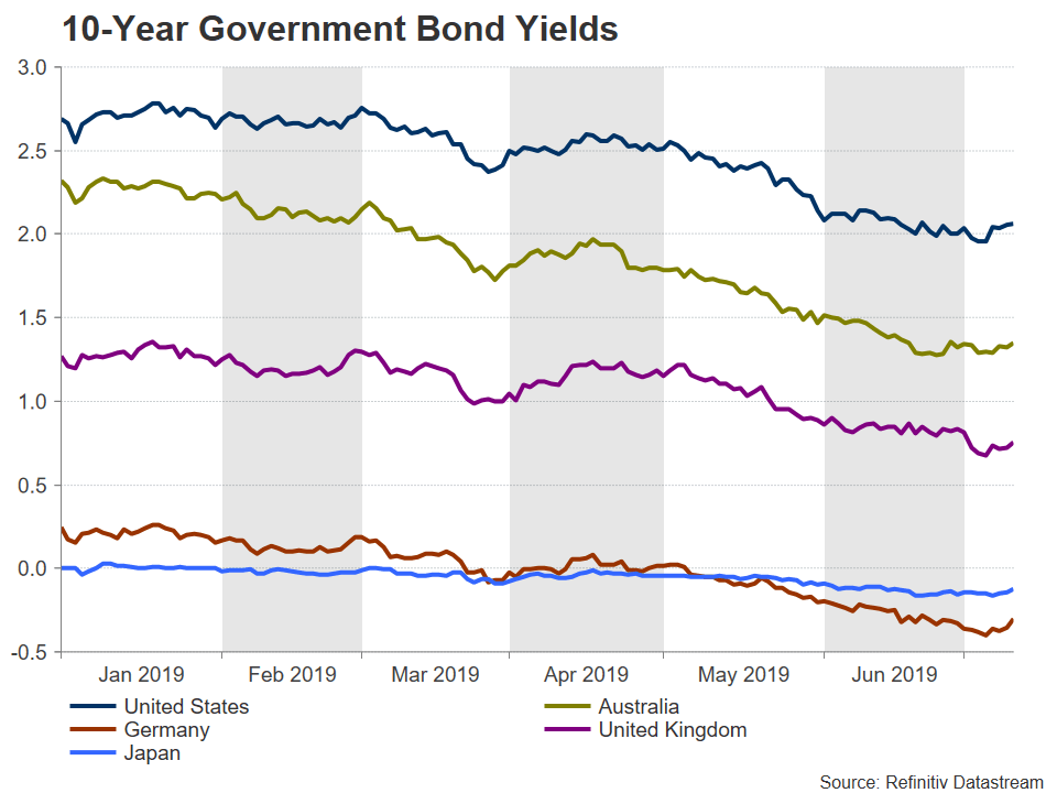 Government Bond Yield 10 Year