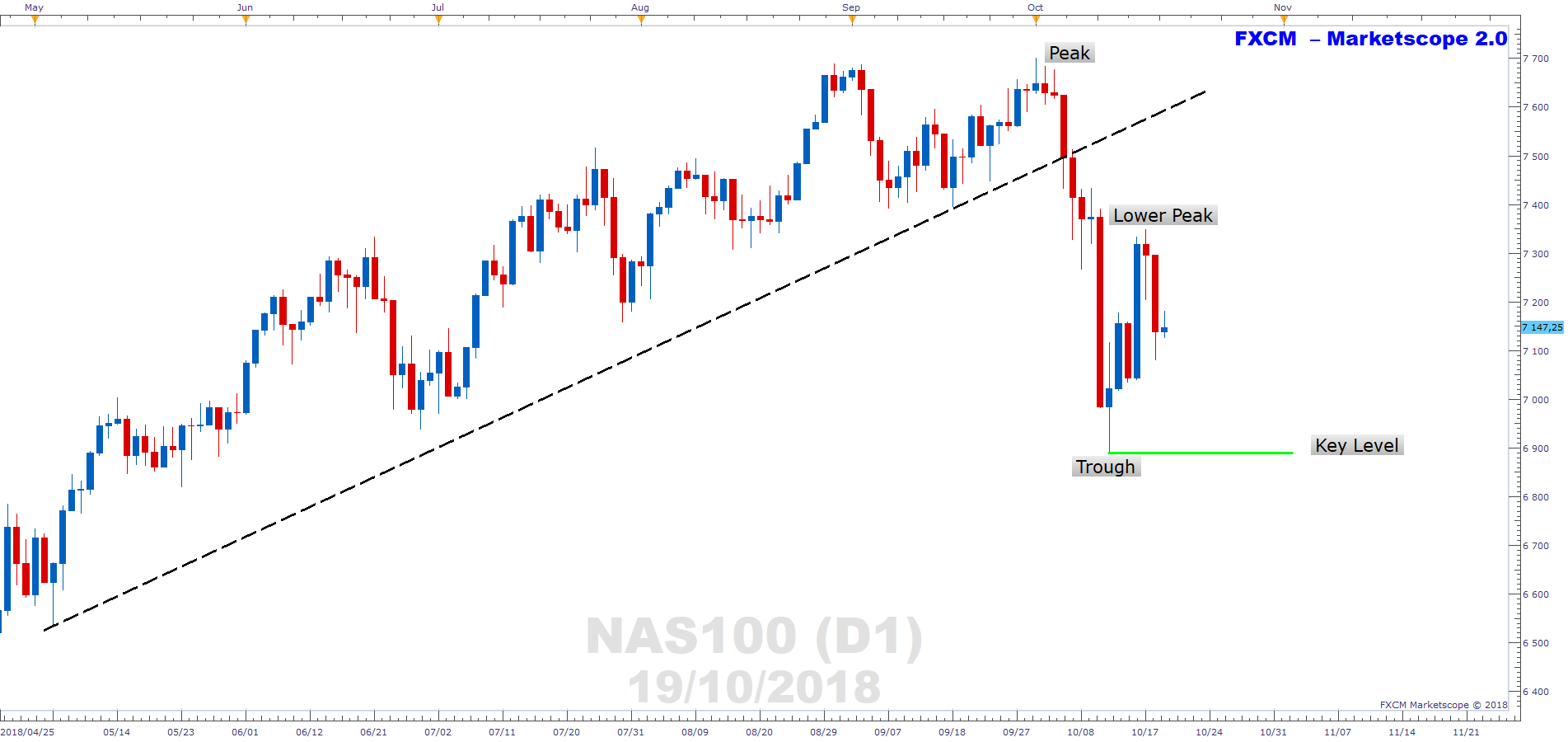 Nasdaq charts lower peak