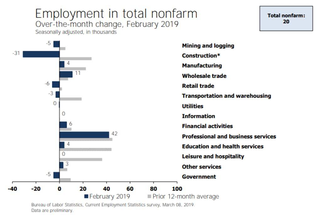 Another Wild Jobs Report: Payroll Employment Rose a