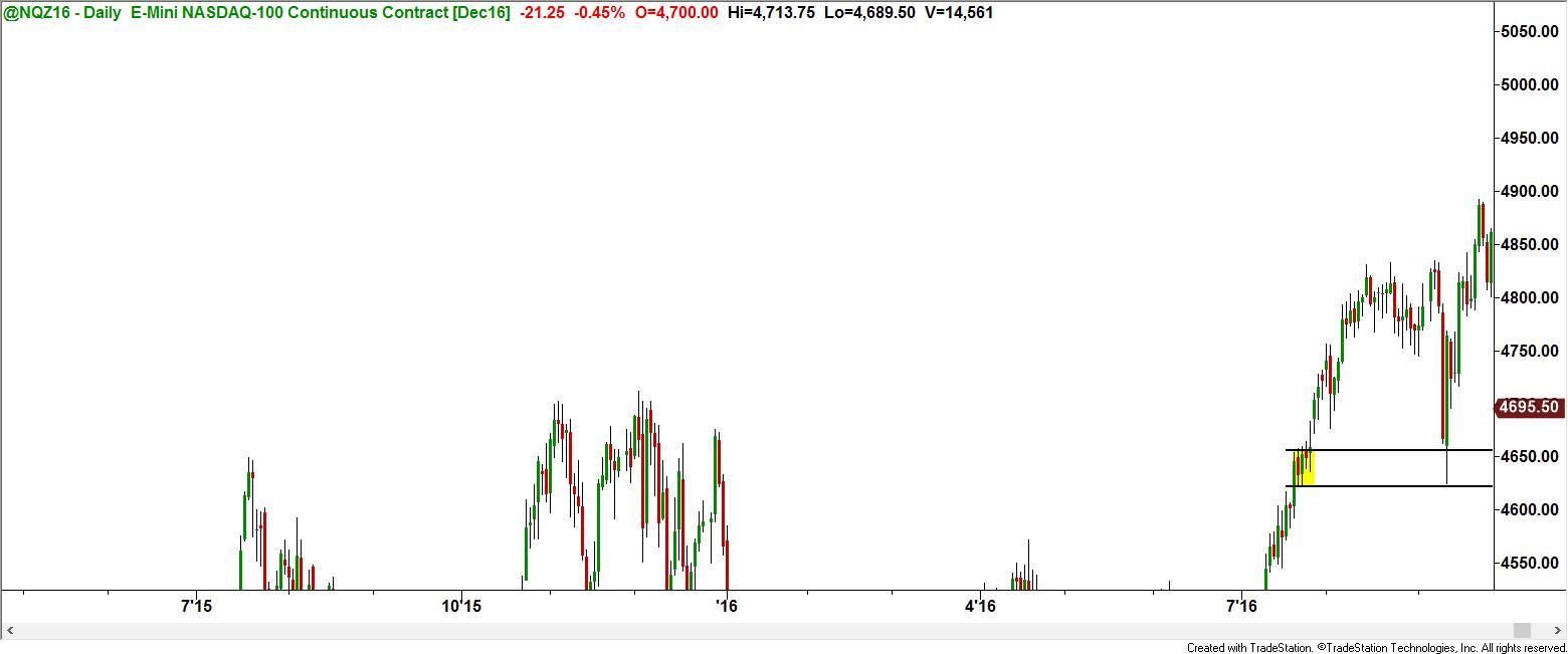 Nq trading strategies