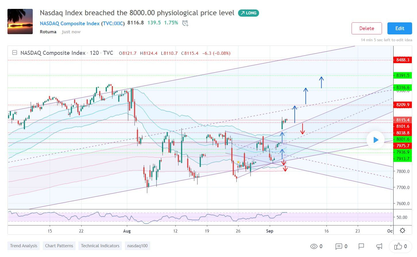 Dow Jones, Nasdaq, and S&P 500 breaks a physiological
