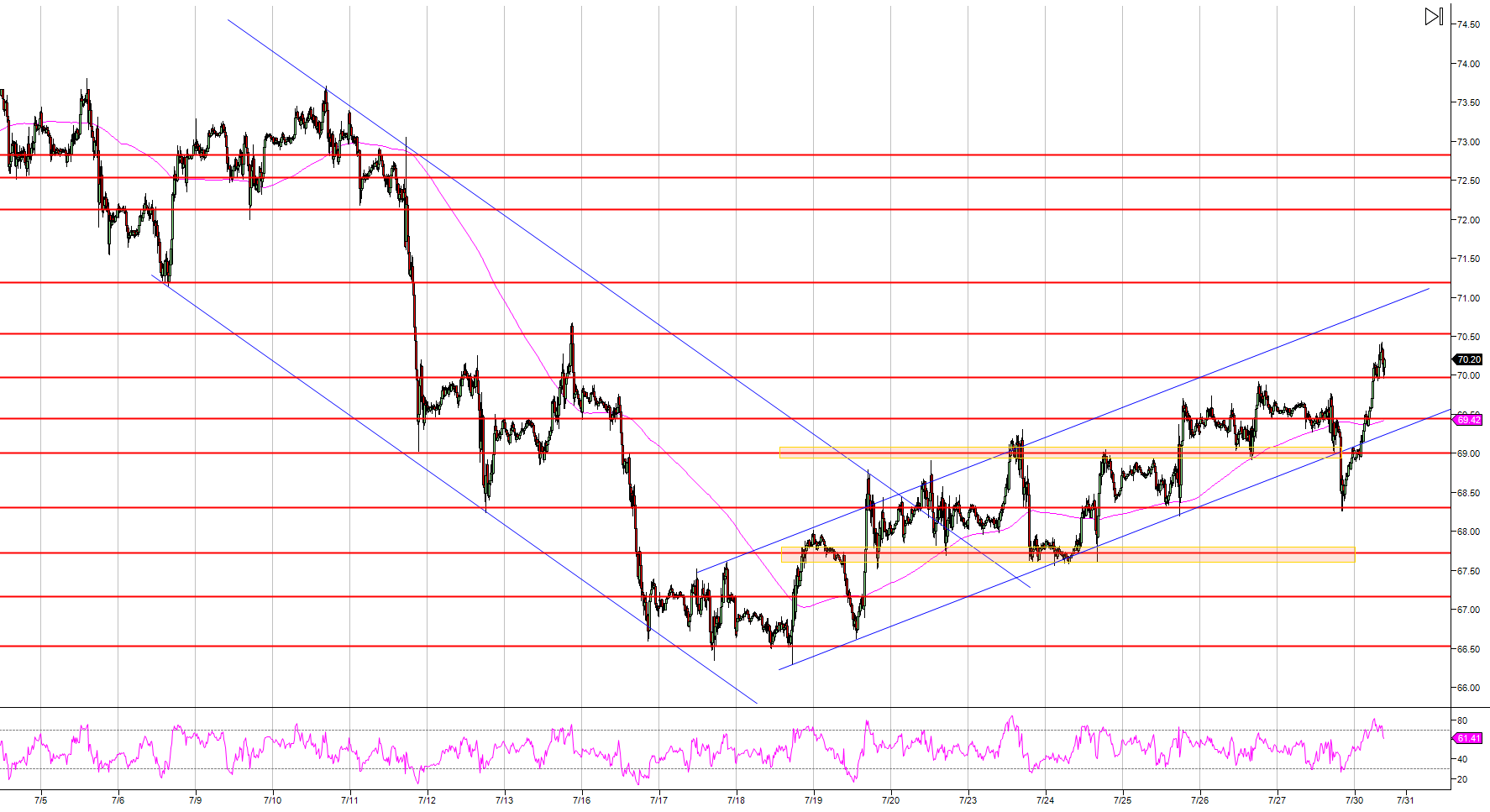 Crude Oil WTI Technical Analysis Bull Breakout Above 7000 A Barrel