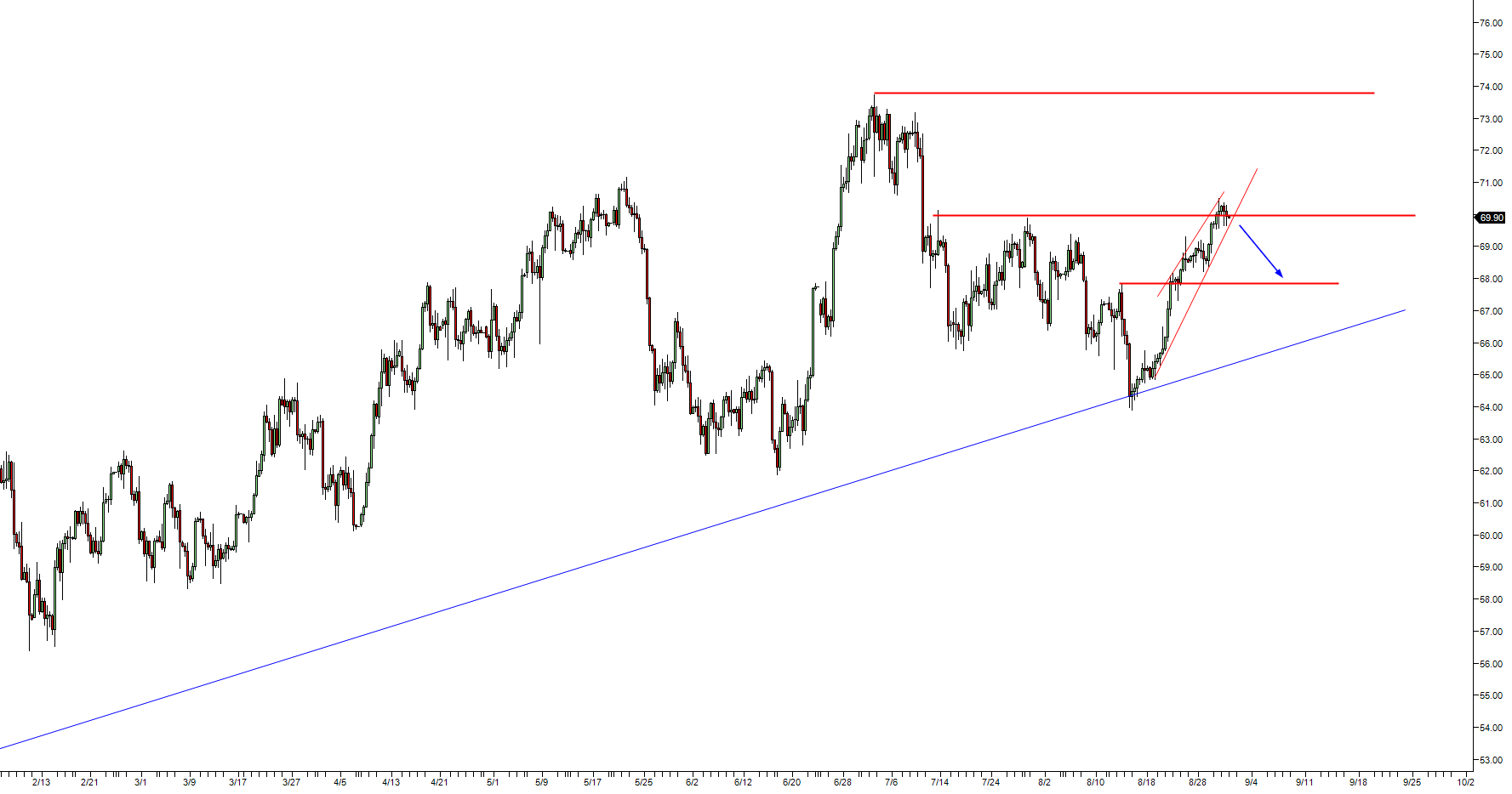 Crude Oil WTI Technical Analysis: Crowded trade can send WTI