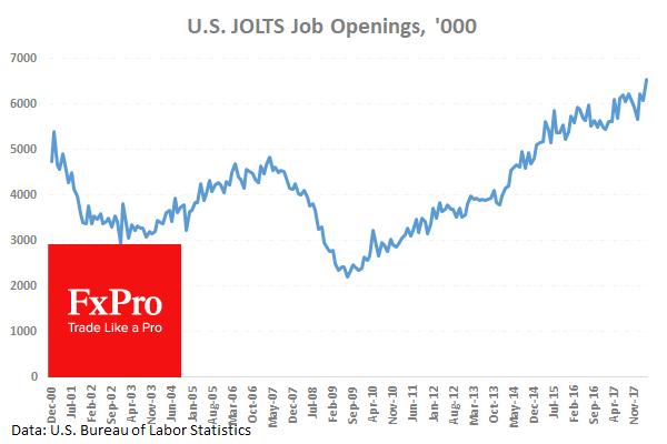 Новый рекорд числа открытых вакансий