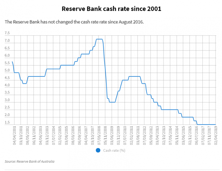 Reserve Bank Australia Will Consider