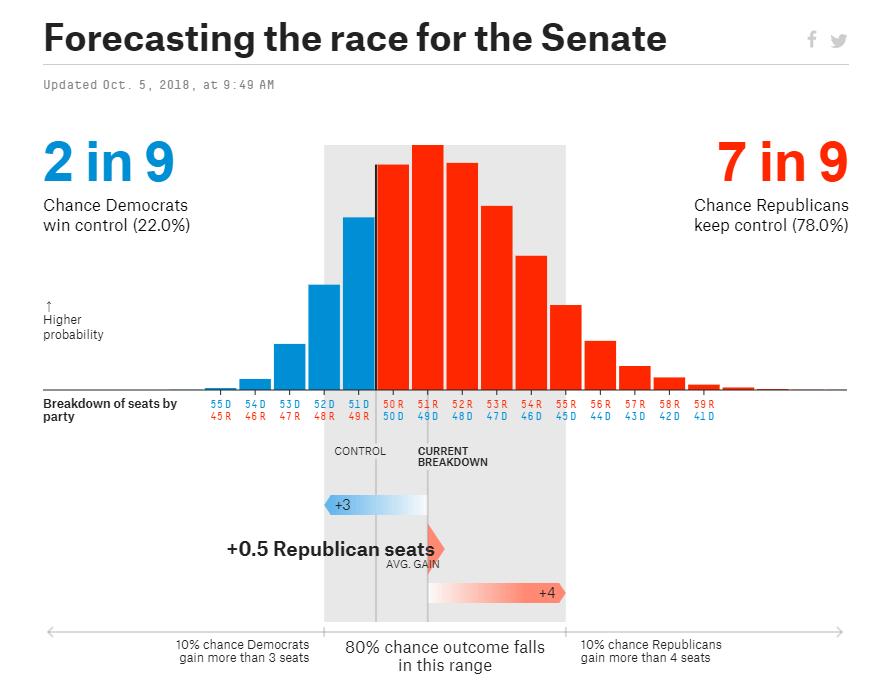Республиканцы намерены сохранить сенат