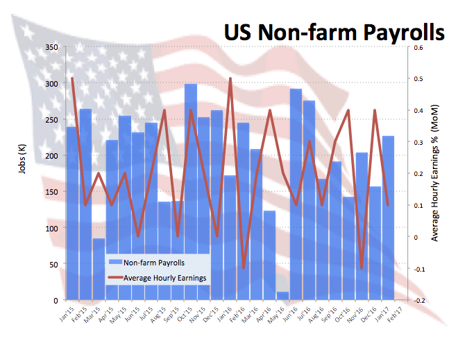 Non-farm payroll and forex