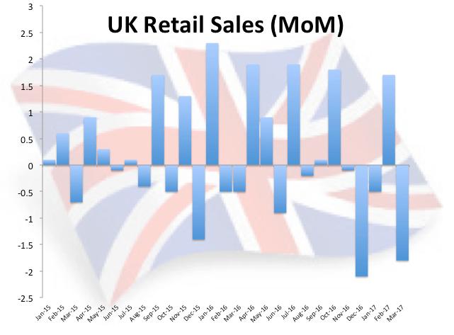 UK Einzelhandelsumsätze Chart