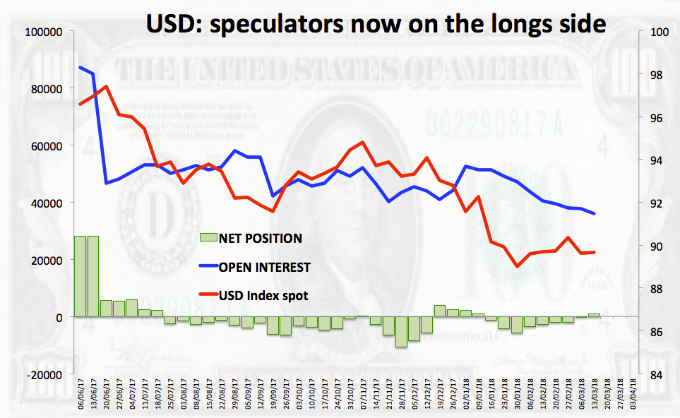 The Greenback Tracked By Us Dollar Index Dxy Is Extending Its March North On Monday And Looking To Consolidate Recent Breakout Of 9