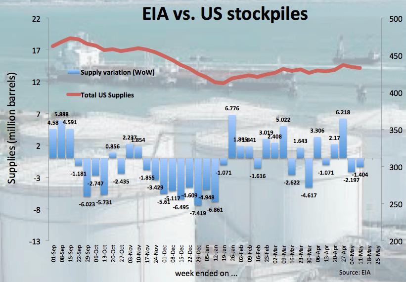 WTI turns positive above $71.00 post-EIA