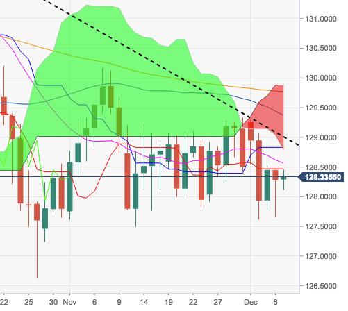 欧元/日元:中性观点不变,仍可能测