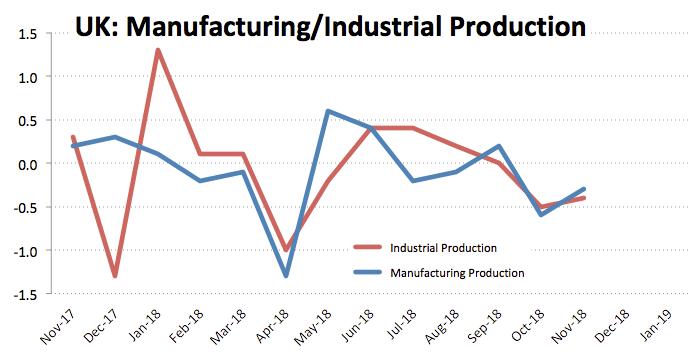 UK Produktion des Verarbeitenden Gewerbes