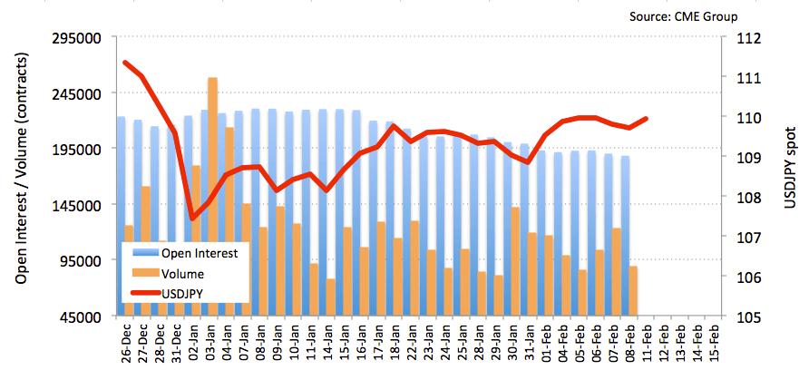 日元期货:进一步上行空间有限