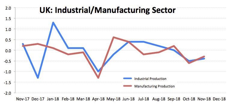 UK Industrieproduktion