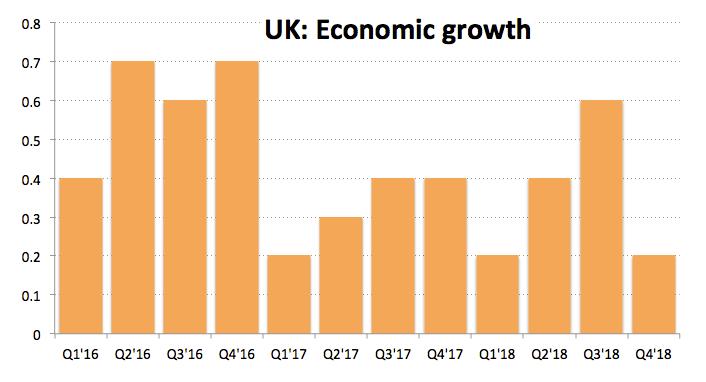 UK Wirtschaftswachstum