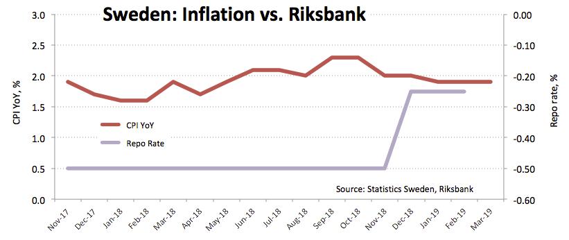 CPI EURSEK climbs