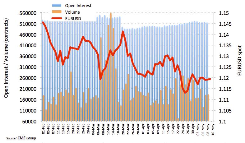 歐元期貨:料繼續整理于1.1200附近