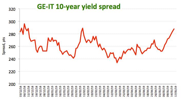 DE-IT 10-Jahres Anleiherendite Spread