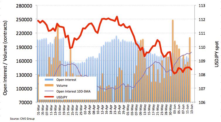 日元期货:短期方向依然不明朗