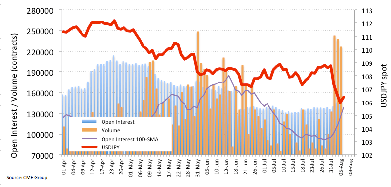 美元/日元期貨:不排除進一步下跌的可能