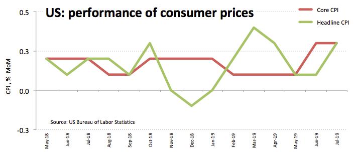 US Verbraucherpreisindex