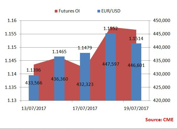 ECB Preview: Investors buy insurance against long EUR spot positions