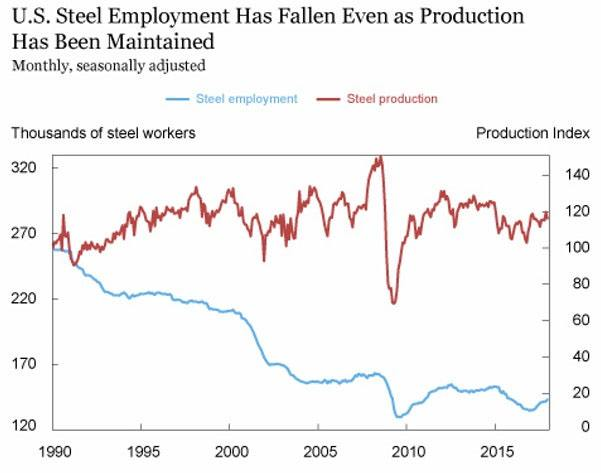 Fed Study: 'Tariffs Kill High-Paying American Manufacturing Jobs and