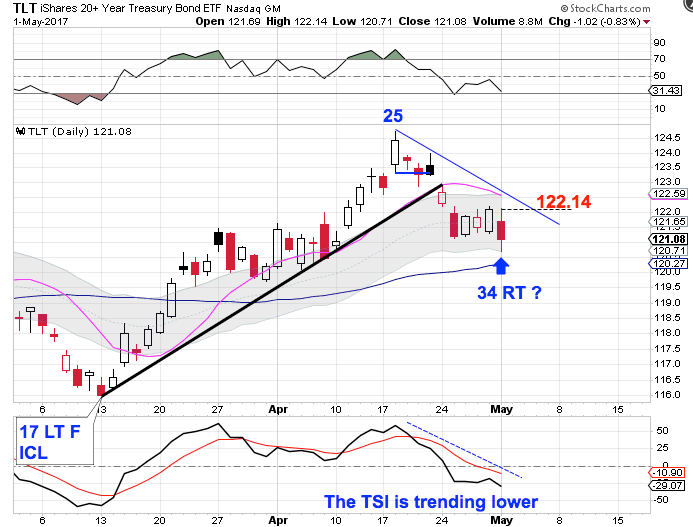 Cycle Trading: Daily Uptrends