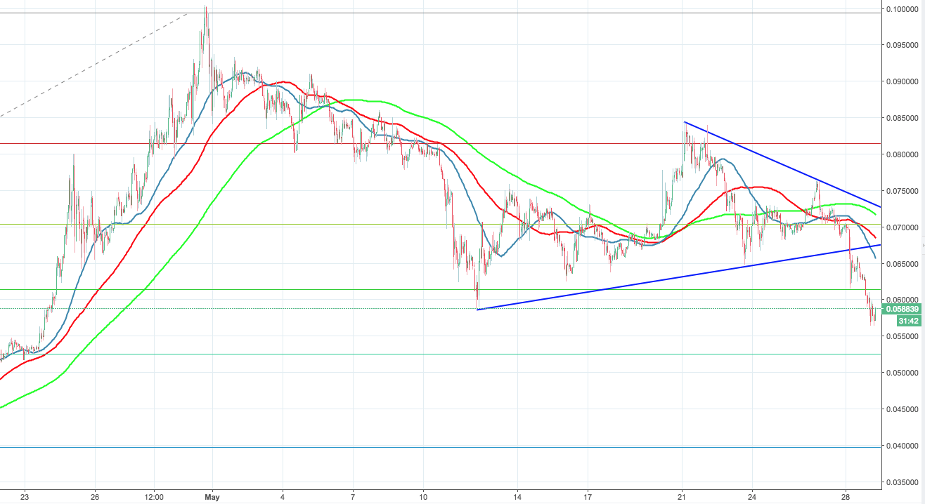 TRX/USD, the hourly chart