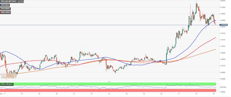 TRON price analysis: TRX/USD bears take revenge