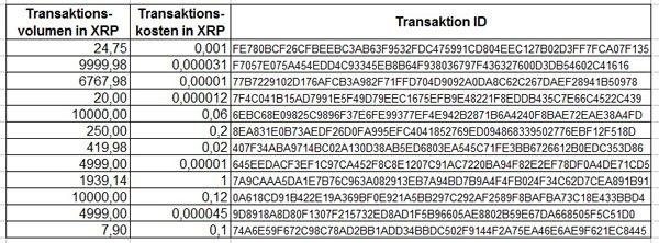 Ripple Transaktion