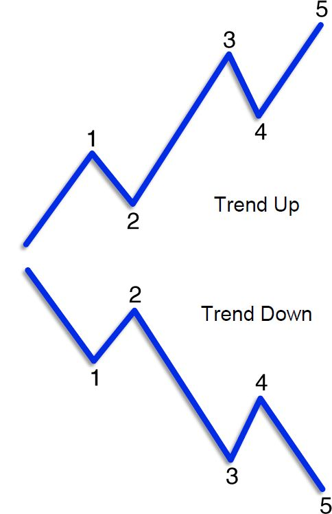 Trend Up Down