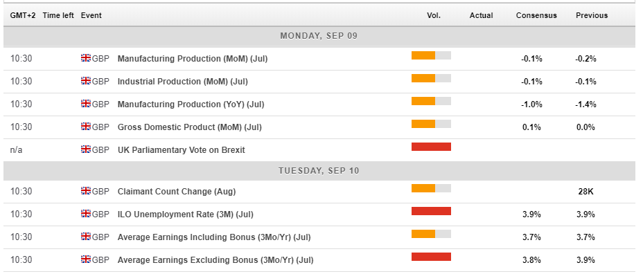 UK  macro economic events September 9 13 2019