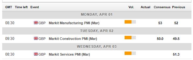 UK economic calendar April 1 5 2019