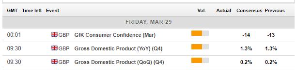 UK calendar events March 25 29 2019